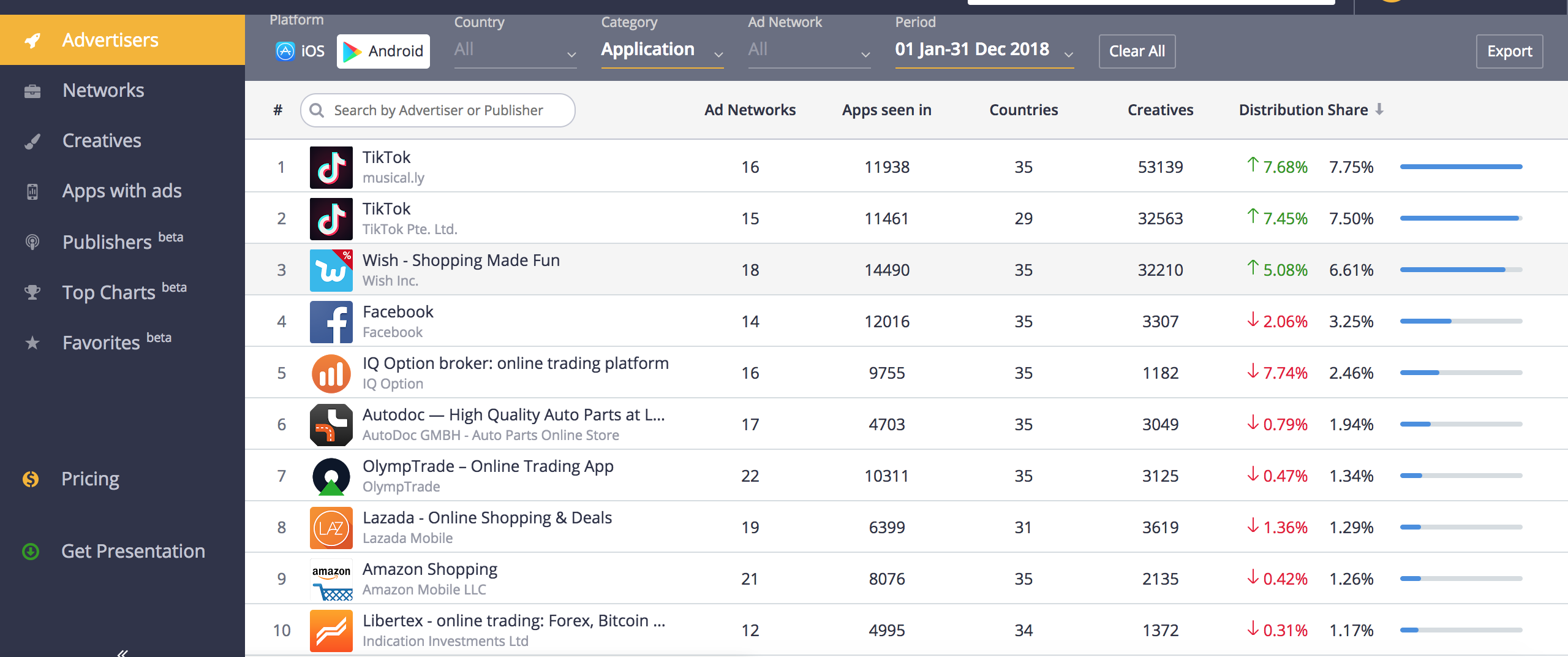 Top 10 In-App Advertisers of 2018 , Application Category, Android, Apptica