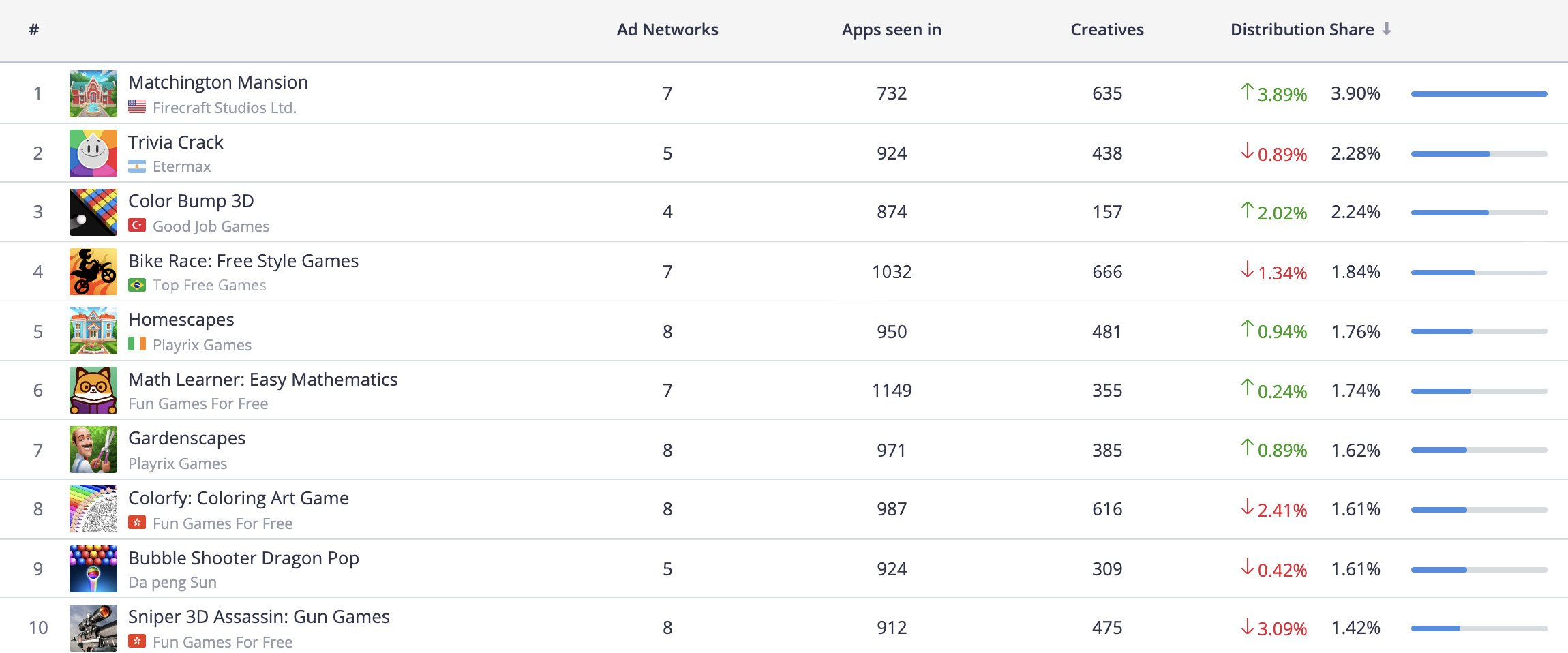 Top 10 Advertisers, iOS