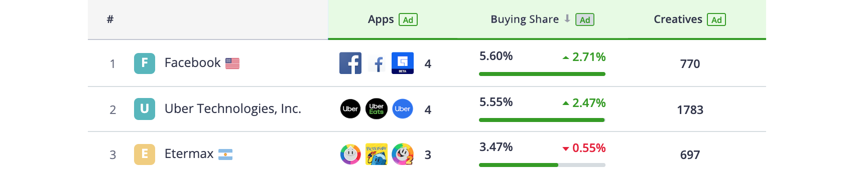Top 3 Publishers, Android