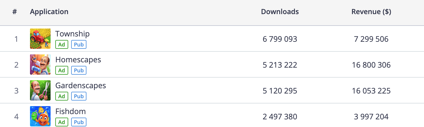 Playrix downloads in May, 2019