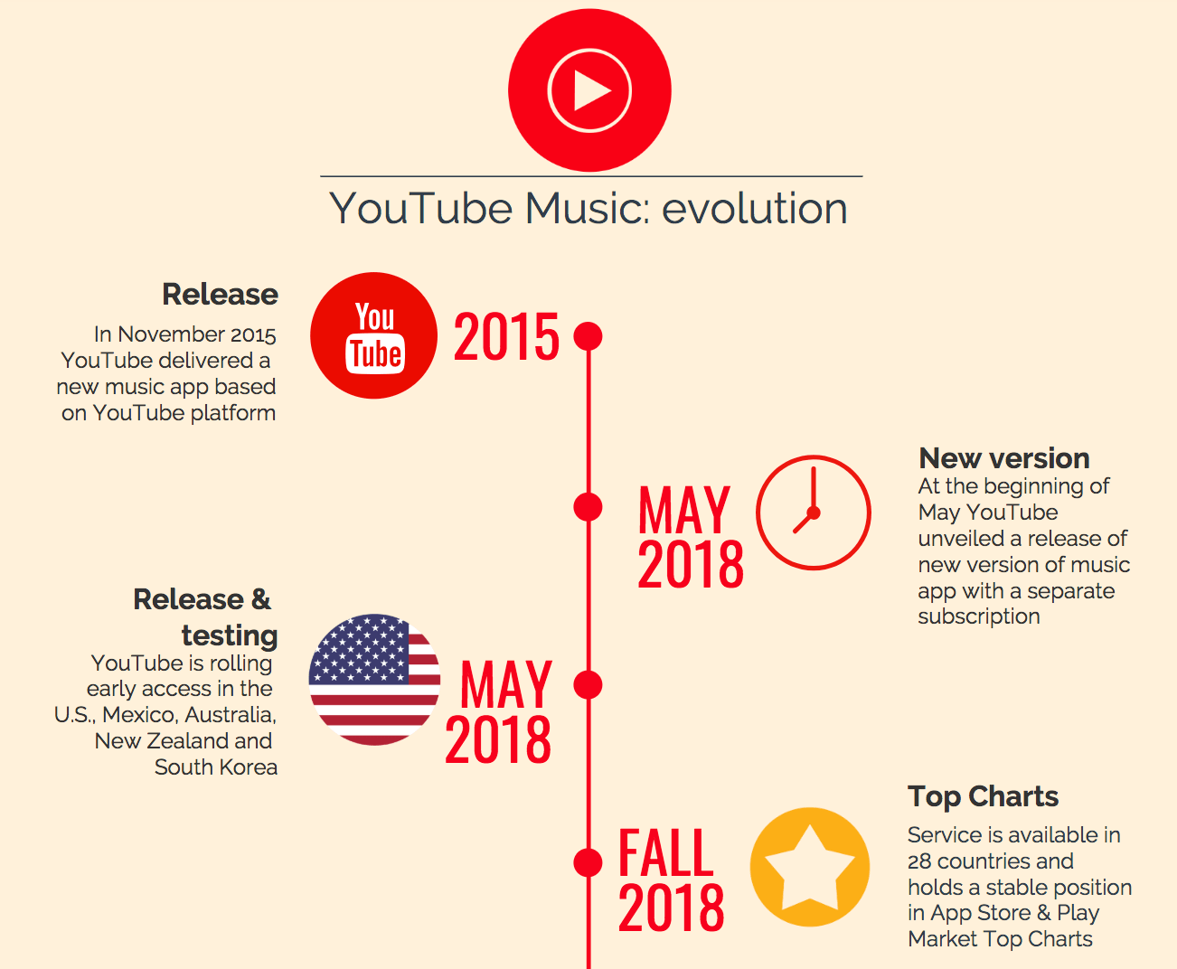 Advertising strategy of YouTube Music