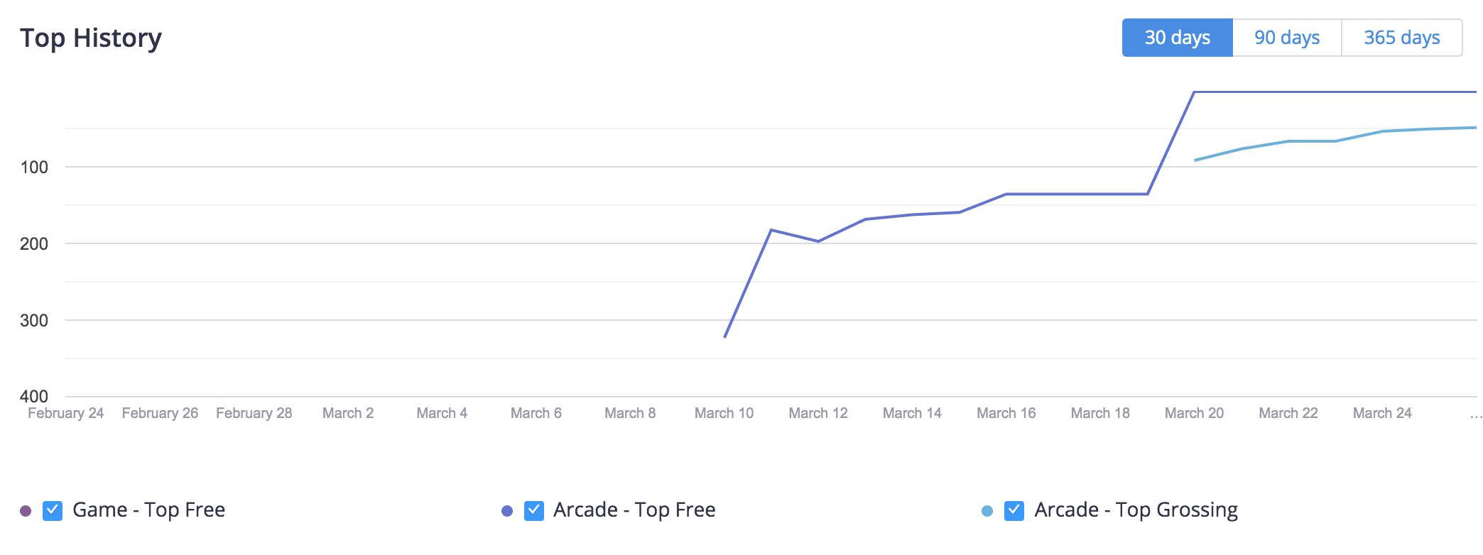 """Pick me up"" Google Play Top Chart ranking history, US"