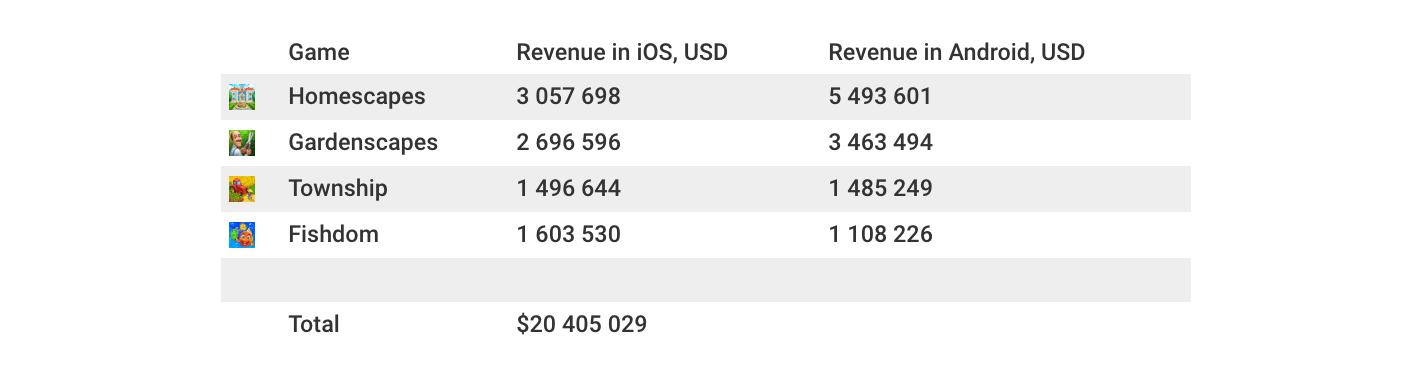Playrix revenue in 7 days (April 19 - April 26)