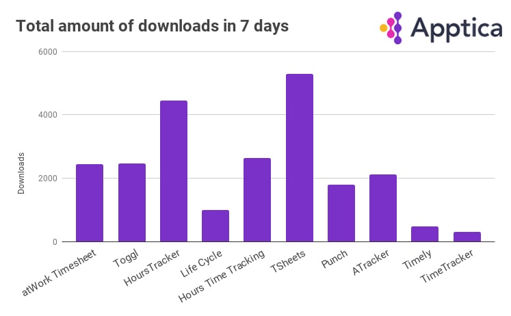 Total amount of downloads of time tracking apps from March 7 to March 15