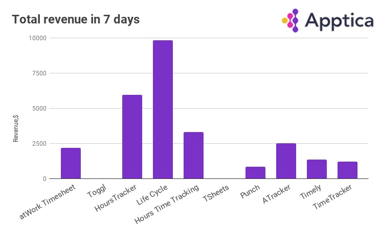 Total revenue of time tracking apps from March 7 to March 15