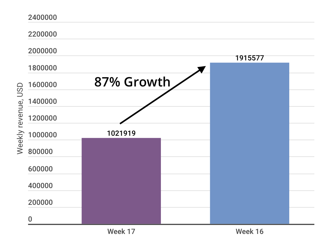 HBO app revenue growth