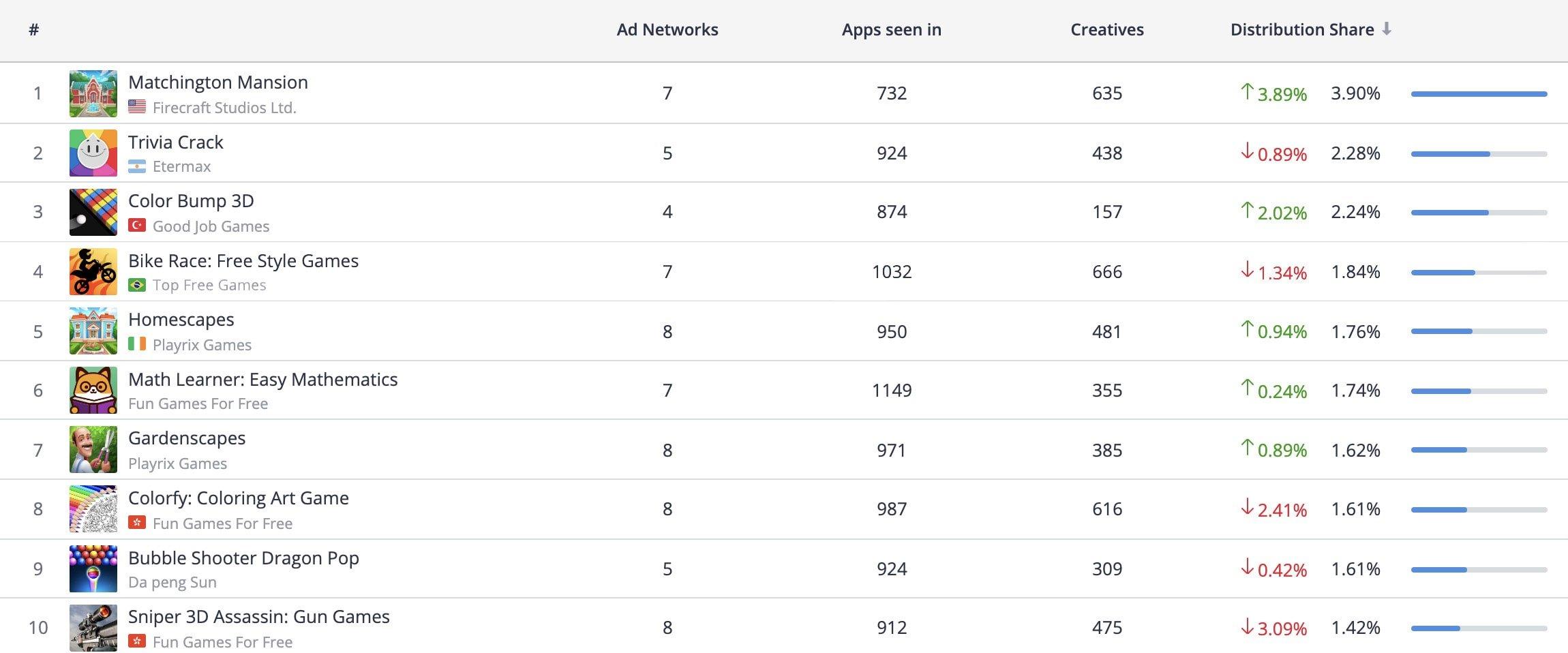 Top 10 Advertisers, iOS