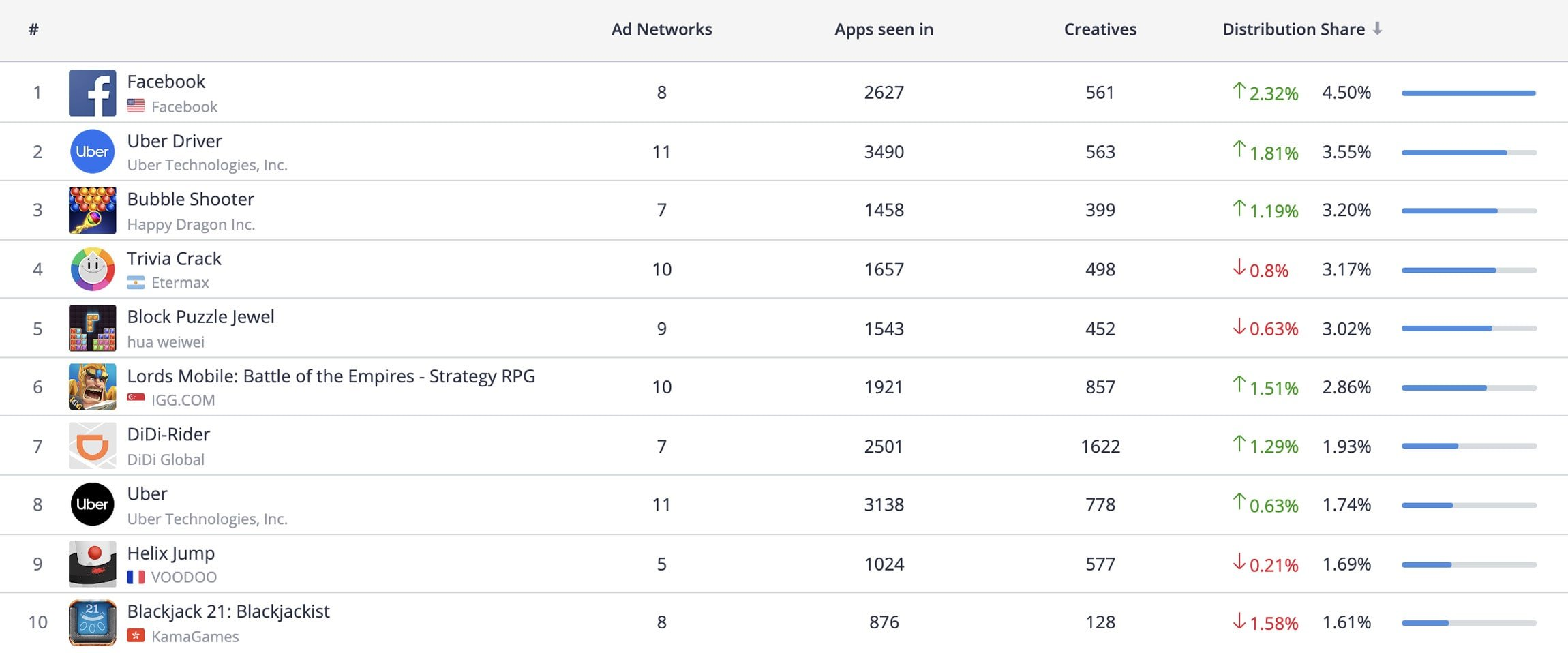 Top 10 Advertisers, Android
