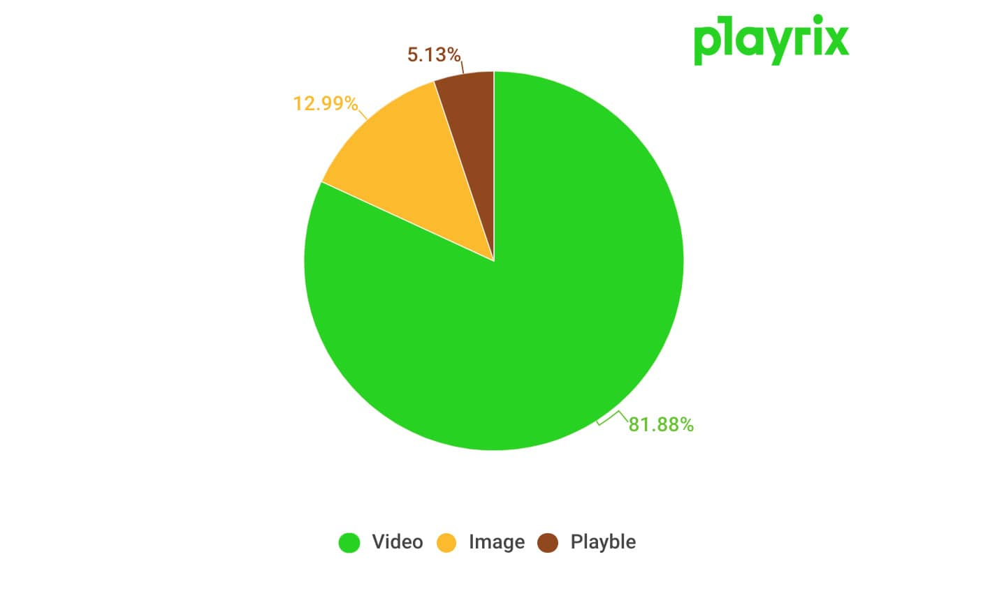 Playrix Ad Formats distribution in iOS & Android (September, 2017 - April, 2019)