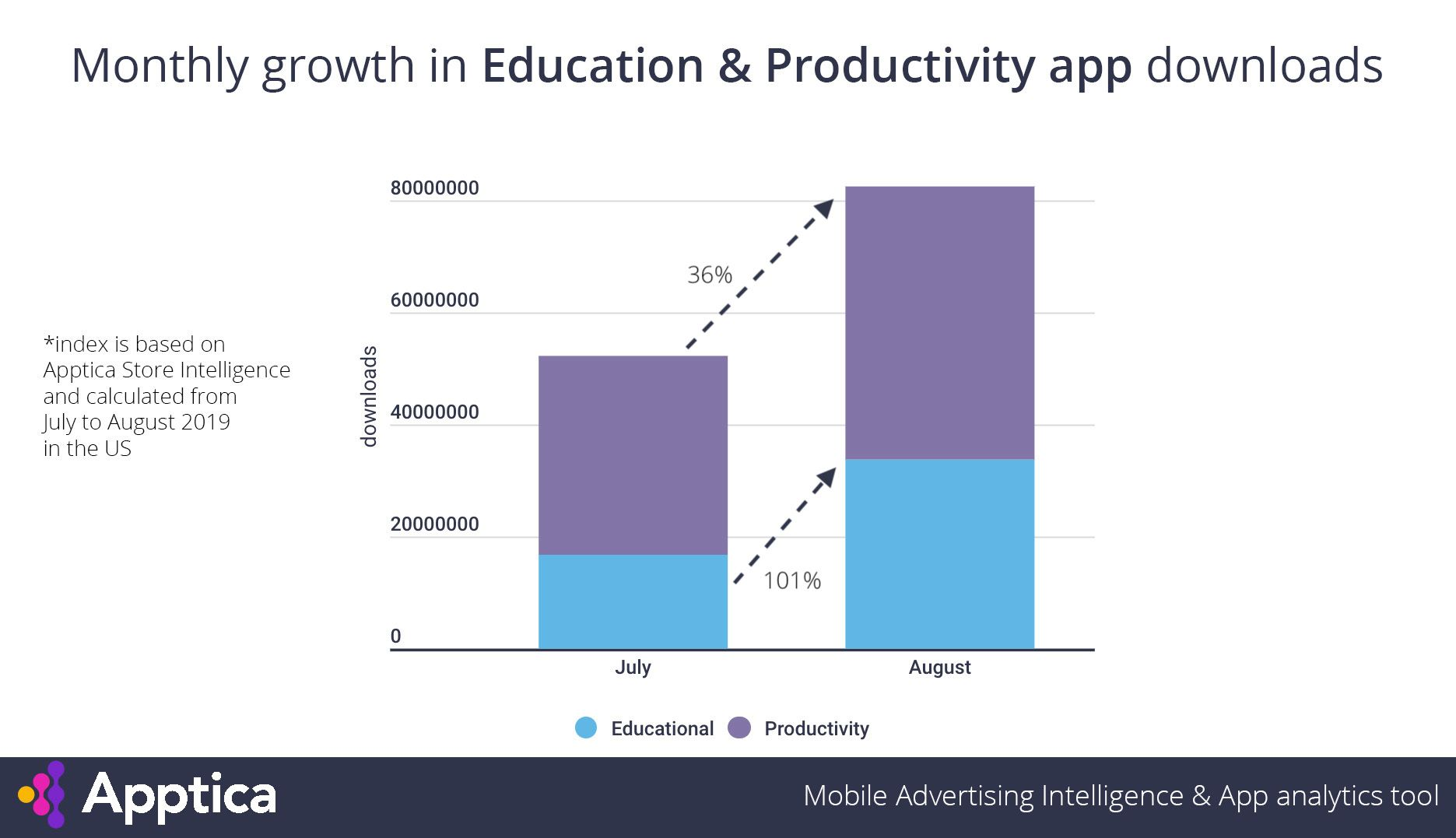 Education app downloads in the US