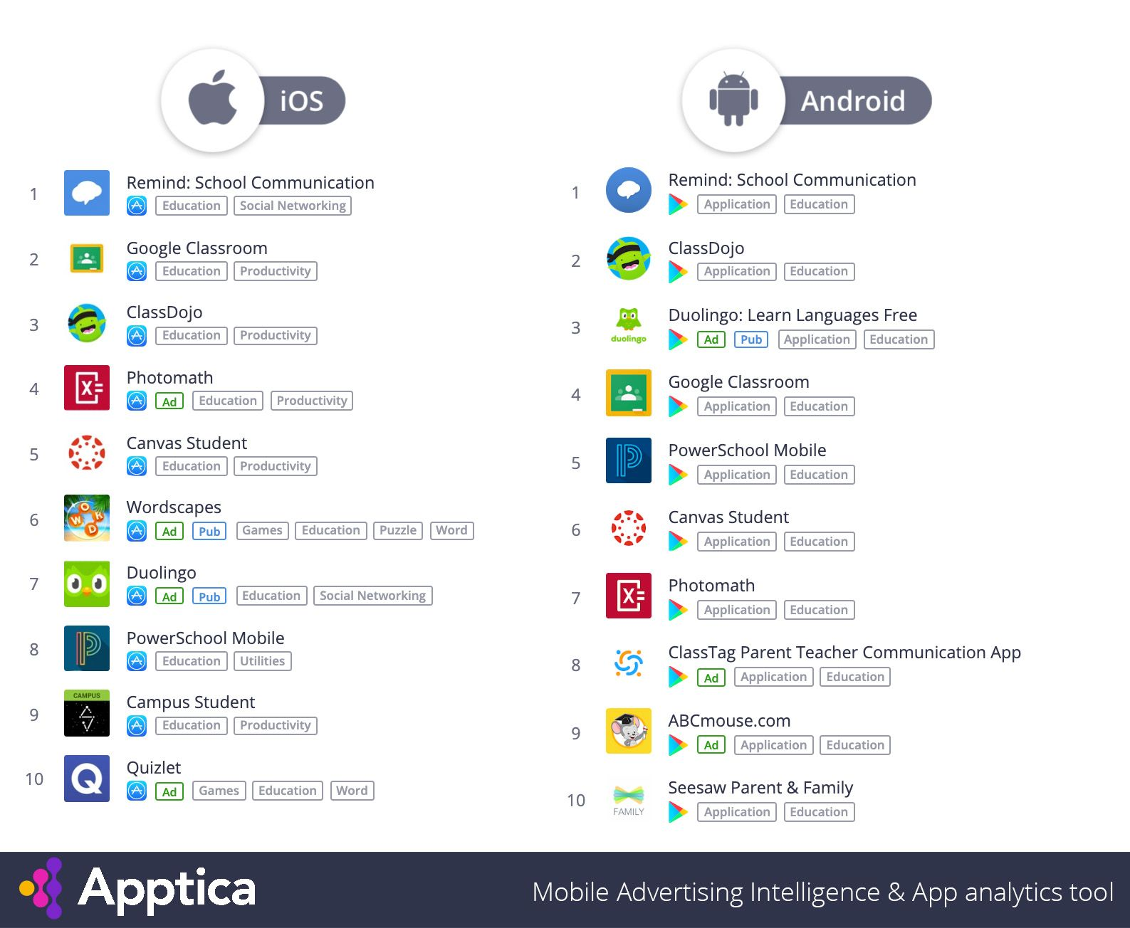 Top Apps in category 'Education' by downloads in the US, August 2019