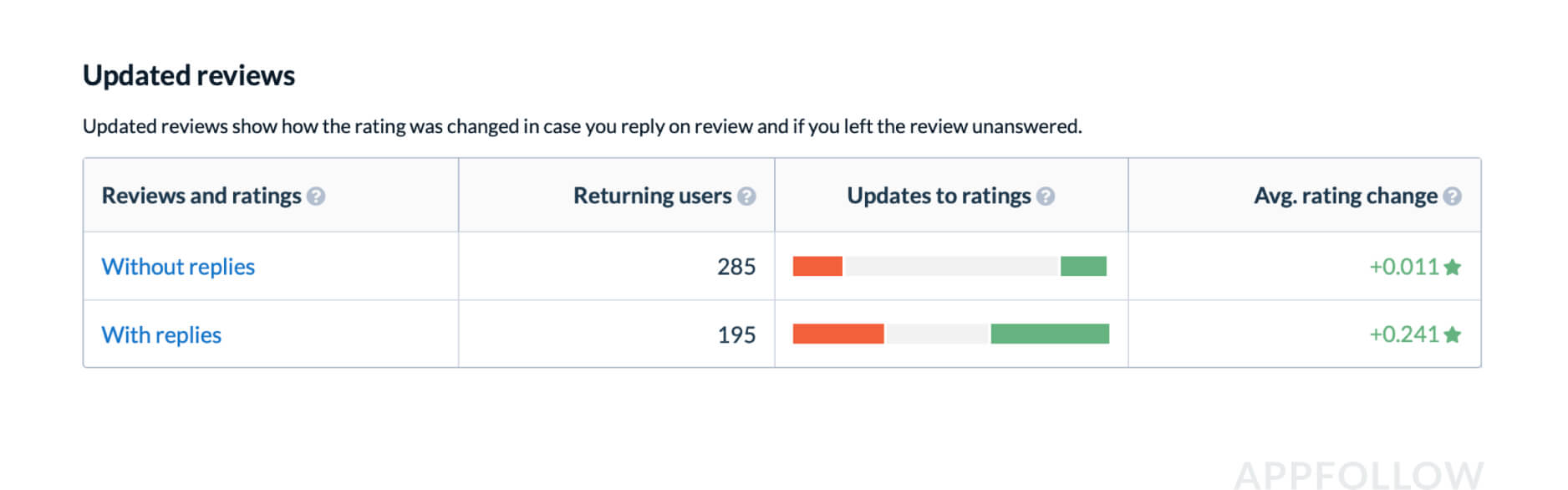 You don't have to reply to all reviews to increase your rating. The main thing is to tackle critical reviews (long or negative reviews, or ones with a decreased rating). Source: appfollow.io