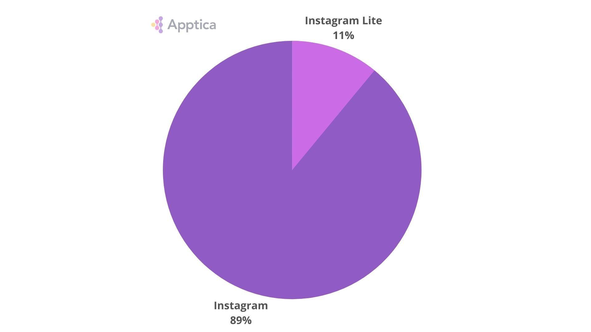 Ratio of downloads of Instagram to Instagram Lite