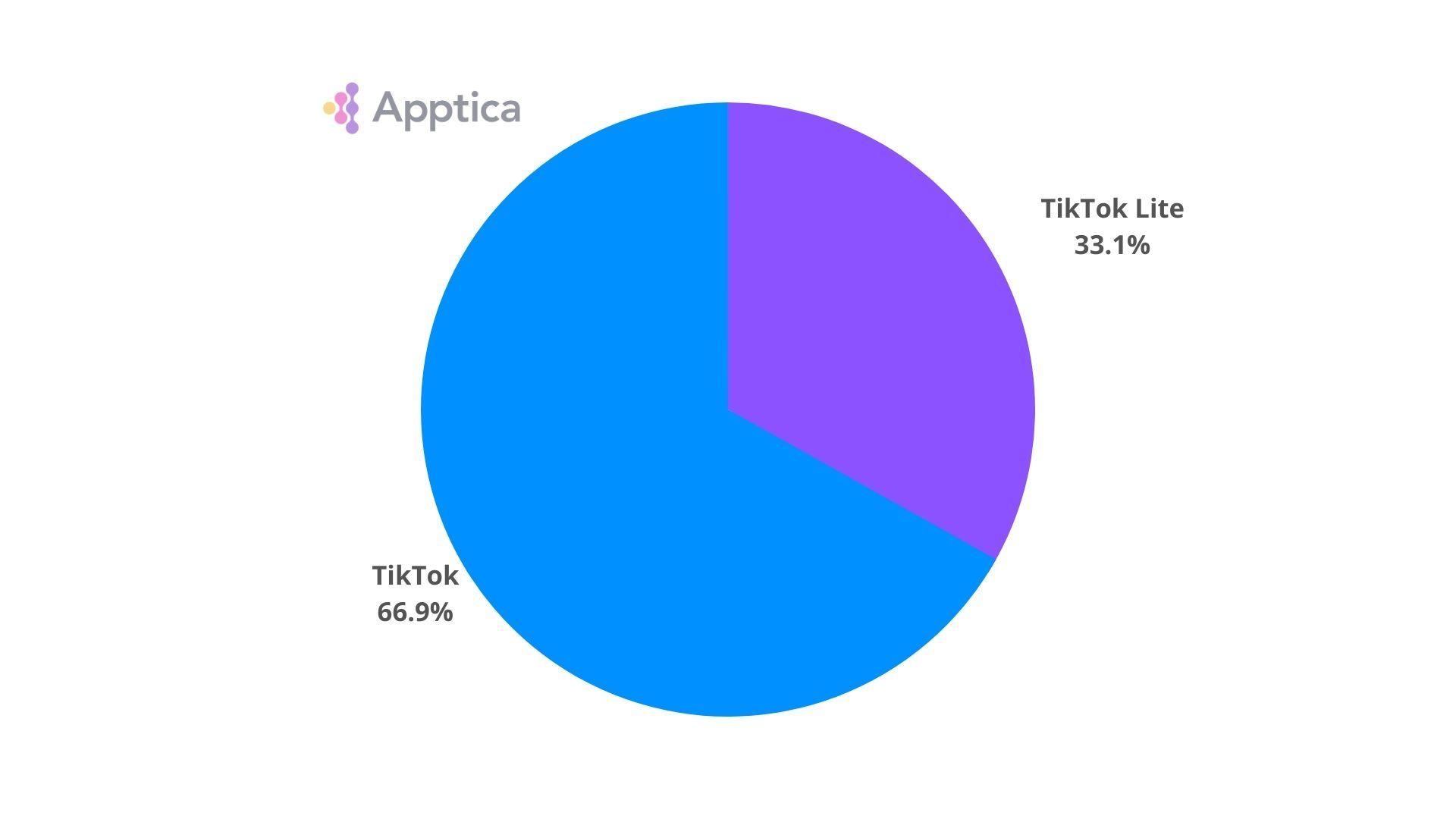 Ratio of downloads of TikTok to TikTok Lite