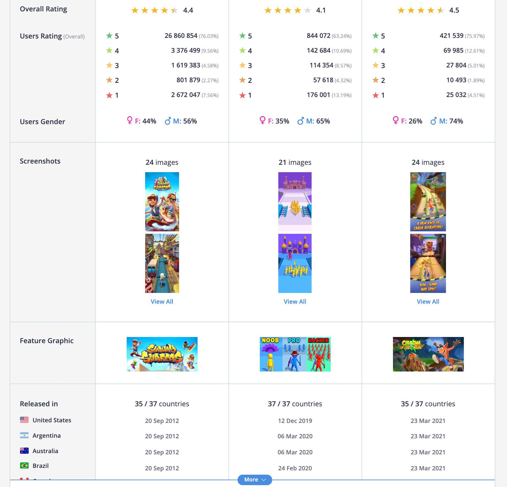 Ratings, demographics, graphic of apps, countries they are released in