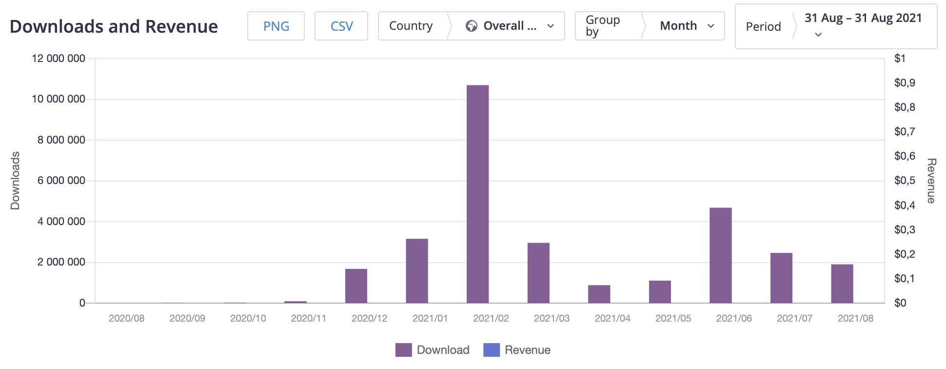 Downloads and revenue statistics according to Apptica.com